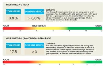 Belissima -Eqology -voorbeeld-uitslag-test